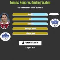 Tomas Kona vs Ondrej Vrabel h2h player stats