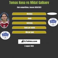 Tomas Kona vs Midat Galbaev h2h player stats