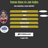 Tomas Kona vs Jan Sojka h2h player stats