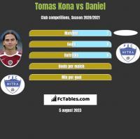 Tomas Kona vs Daniel h2h player stats