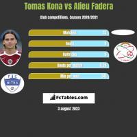 Tomas Kona vs Alieu Fadera h2h player stats
