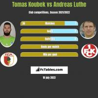 Tomas Koubek vs Andreas Luthe h2h player stats