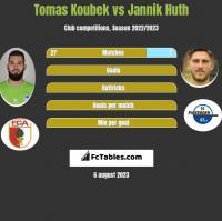 Tomas Koubek vs Jannik Huth h2h player stats