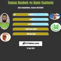 Tomas Koubek vs Koen Casteels h2h player stats