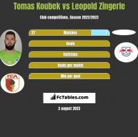 Tomas Koubek vs Leopold Zingerle h2h player stats