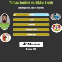 Tomas Koubek vs Niklas Lomb h2h player stats