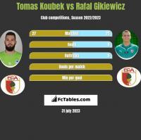 Tomas Koubek vs Rafal Gikiewicz h2h player stats