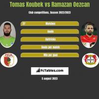 Tomas Koubek vs Ramazan Oezcan h2h player stats