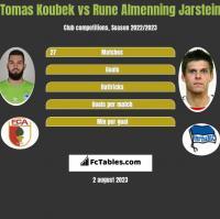 Tomas Koubek vs Rune Almenning Jarstein h2h player stats