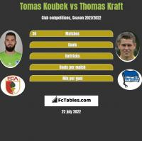 Tomas Koubek vs Thomas Kraft h2h player stats