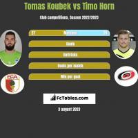 Tomas Koubek vs Timo Horn h2h player stats