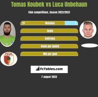 Tomas Koubek vs Luca Unbehaun h2h player stats