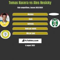 Tomas Kucera vs Ales Nesicky h2h player stats