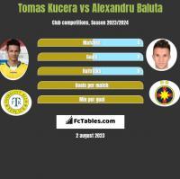 Tomas Kucera vs Alexandru Baluta h2h player stats