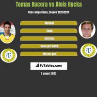 Tomas Kucera vs Alois Hycka h2h player stats