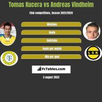Tomas Kucera vs Andreas Vindheim h2h player stats