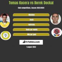 Tomas Kucera vs Borek Dockal h2h player stats