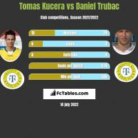 Tomas Kucera vs Daniel Trubac h2h player stats