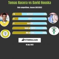 Tomas Kucera vs David Houska h2h player stats