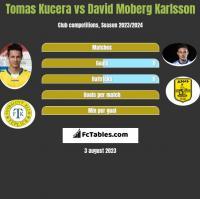 Tomas Kucera vs David Moberg Karlsson h2h player stats