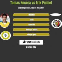 Tomas Kucera vs Erik Puchel h2h player stats