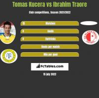 Tomas Kucera vs Ibrahim Traore h2h player stats