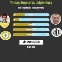 Tomas Kucera vs Jakub Hora h2h player stats