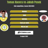 Tomas Kucera vs Jakub Pesek h2h player stats