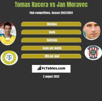 Tomas Kucera vs Jan Moravec h2h player stats