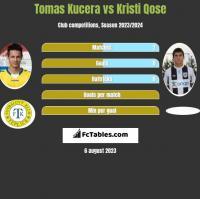 Tomas Kucera vs Kristi Qose h2h player stats