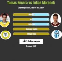 Tomas Kucera vs Lukas Marecek h2h player stats