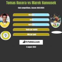 Tomas Kucera vs Marek Hanousek h2h player stats