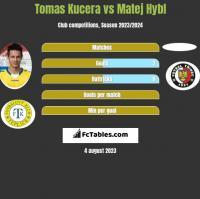 Tomas Kucera vs Matej Hybl h2h player stats