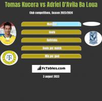 Tomas Kucera vs Adriel D'Avila Ba Loua h2h player stats