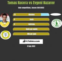 Tomas Kucera vs Evgeni Nazarov h2h player stats