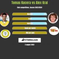 Tomas Kucera vs Alex Kral h2h player stats
