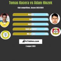 Tomas Kucera vs Adam Hlozek h2h player stats