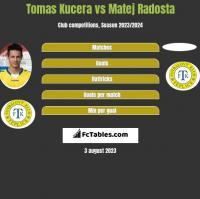 Tomas Kucera vs Matej Radosta h2h player stats