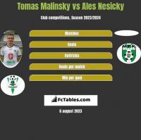 Tomas Malinsky vs Ales Nesicky h2h player stats