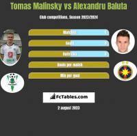 Tomas Malinsky vs Alexandru Baluta h2h player stats