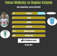 Tomas Malinsky vs Bogdan Vatajelu h2h player stats