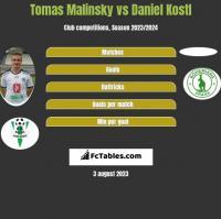 Tomas Malinsky vs Daniel Kostl h2h player stats
