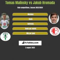 Tomas Malinsky vs Jakub Hromada h2h player stats