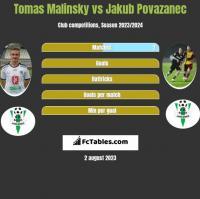 Tomas Malinsky vs Jakub Povazanec h2h player stats