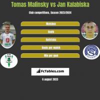 Tomas Malinsky vs Jan Kalabiska h2h player stats