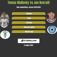 Tomas Malinsky vs Jan Navratil h2h player stats