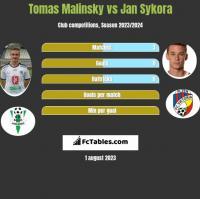 Tomas Malinsky vs Jan Sykora h2h player stats