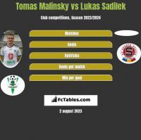 Tomas Malinsky vs Lukas Sadilek h2h player stats
