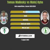 Tomas Malinsky vs Matej Hybs h2h player stats