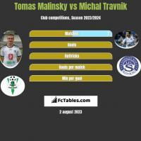 Tomas Malinsky vs Michal Travnik h2h player stats